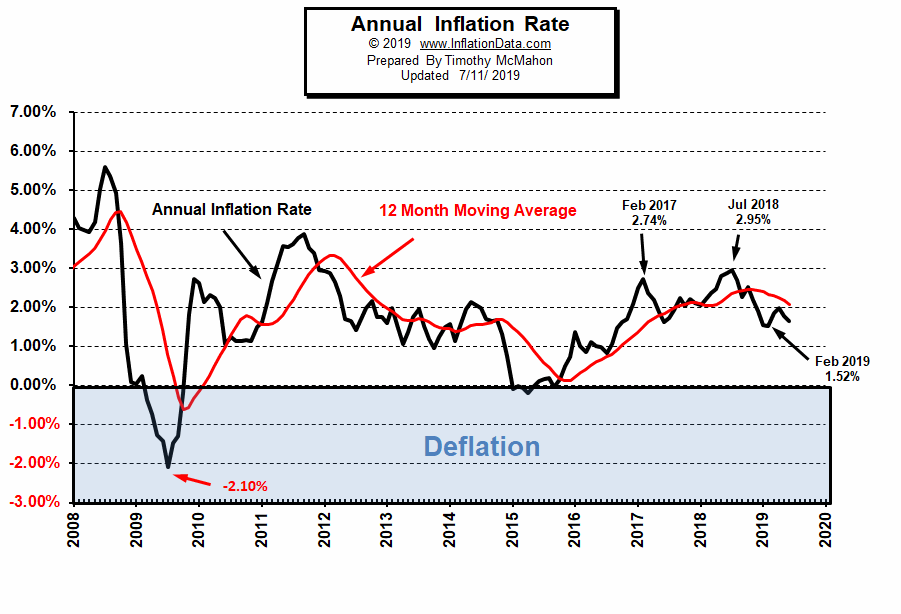 What is the Current U S  Inflation Rate?