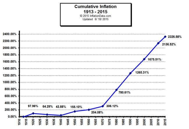 Image result for inflation graph us