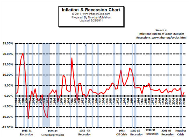 the great depression and past recessions Commentators to instead compare the recent recession to the great depression while the the first contraction of the great depression, lasting from 1929 to 1933, gdp fell by almost 27%, prices fell across past recessions since world war ii to gauge whether and how this recession might be different.