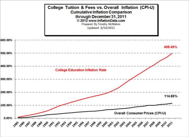 College inflation vs overall inflation