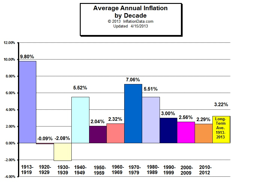 If We Look At The Ulative Inflation For Entire Decade Can See That Only Two Decades Had Prices Fell And Was