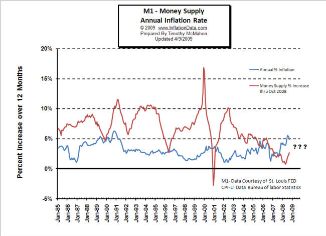 M1 Money Supply Annual Inflation Rate