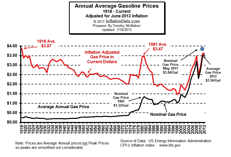 Annual average gas prices, adjusted for inflation