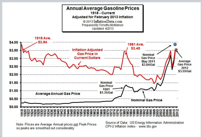 Inflation-Adjusted-Gasoline2013_sm.jpg