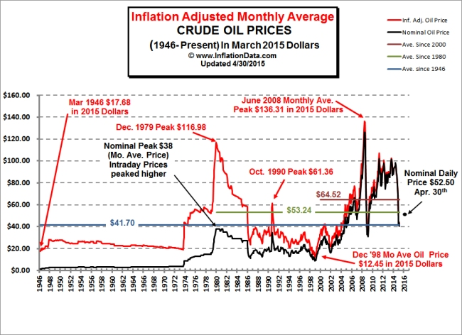 Inflation Adjusted Oil Price Chart