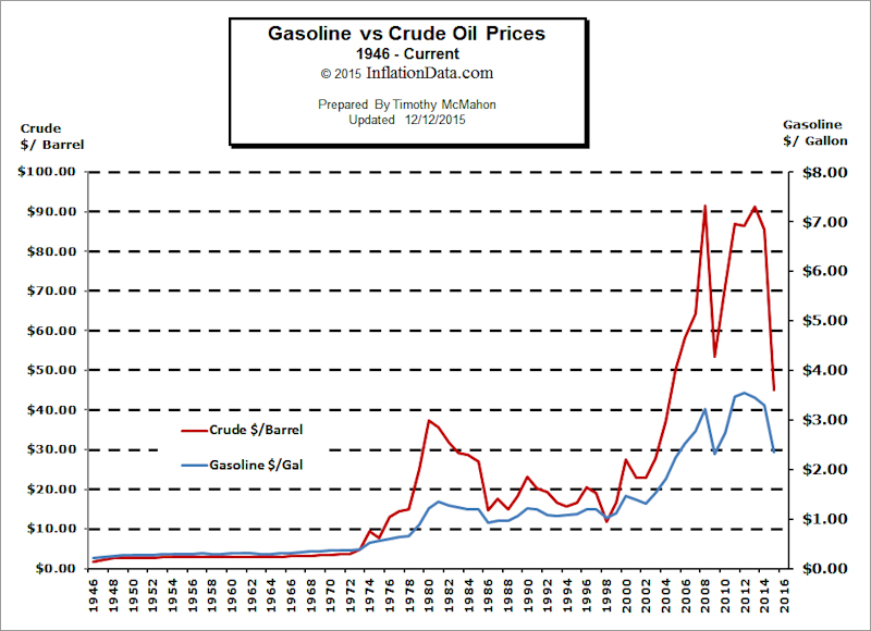 gas and oil prices The impact of lower gas and oil prices on global gas and lng markets the  aftermath of warmer than normal 2013/2014 winters in europe and asia,  evidence.