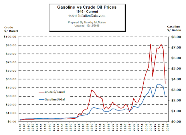 Gasoline vs  Oil Price Chart