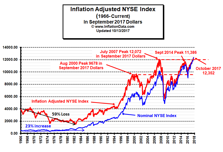 What Is The Real Inflation Adjusted Stock Price