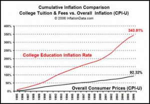 Cumulative Inflation Comparison of College Tuition and Fees vs. Overall Inflation