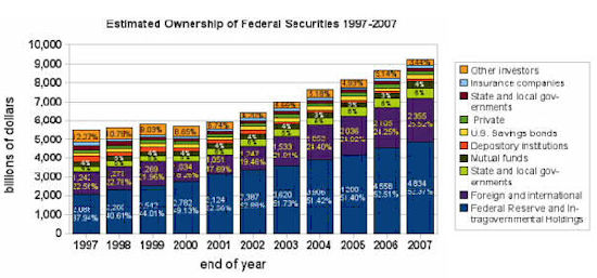 Est Ownership of FED Securities