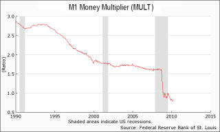 M1 Money Multiplier