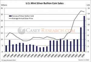 US Mint Silver Bullion Coin Sales