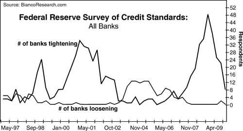 Federal Reserve Survey of Credit Standards
