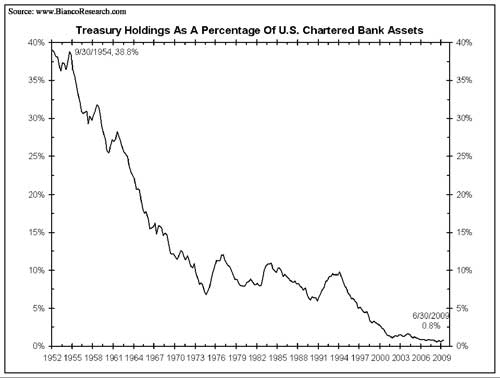 Treasury Holdings As A Percentage of US Chartered Bank Assets