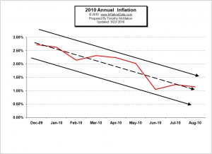 Inflation rate heading downward toward deflation