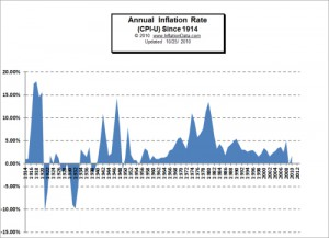 Annual Inflation Since 1914