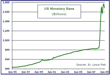 US Monetary Base