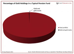 Gold Percentage in Pension Funds