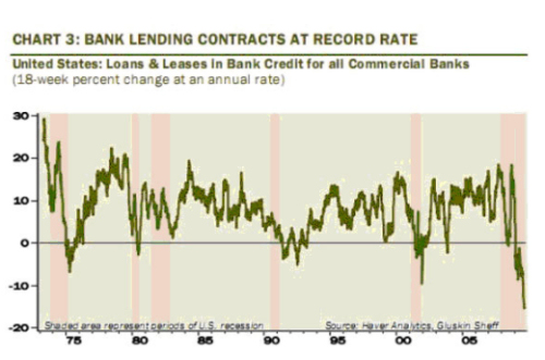 Bank Lending Shrinks