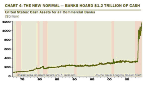 Banks Hoard Trillions