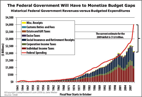 The Federal Government Will Have to Monetize Budget Gaps