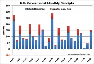 Tax Revenues Tanking