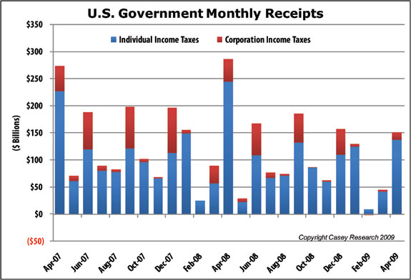 US Government Monthly Receipts