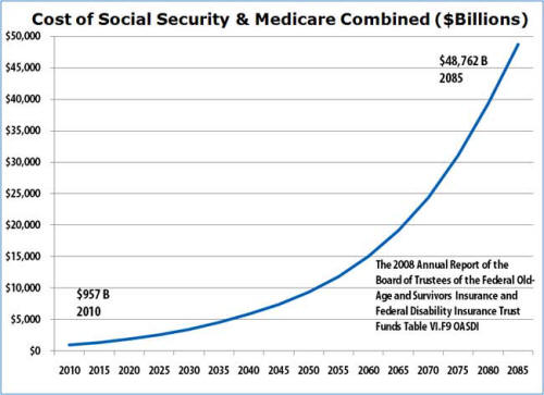 Cost of Social Security and Medicare Combined