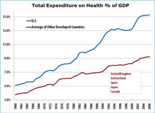 Total Expenditure on Health Percent of GDP