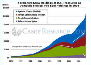 Foreigners Grew Holdings of US Treasuries as Domestic Slowed. Fed Sold Holdings in 2008
