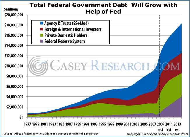 Total Federal Government Debt will grow with Help of FED