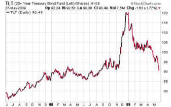 20 Year Treasury Bond Fund