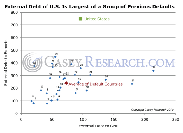 External Debt of US Is Largest of a Group of Previous Defaults
