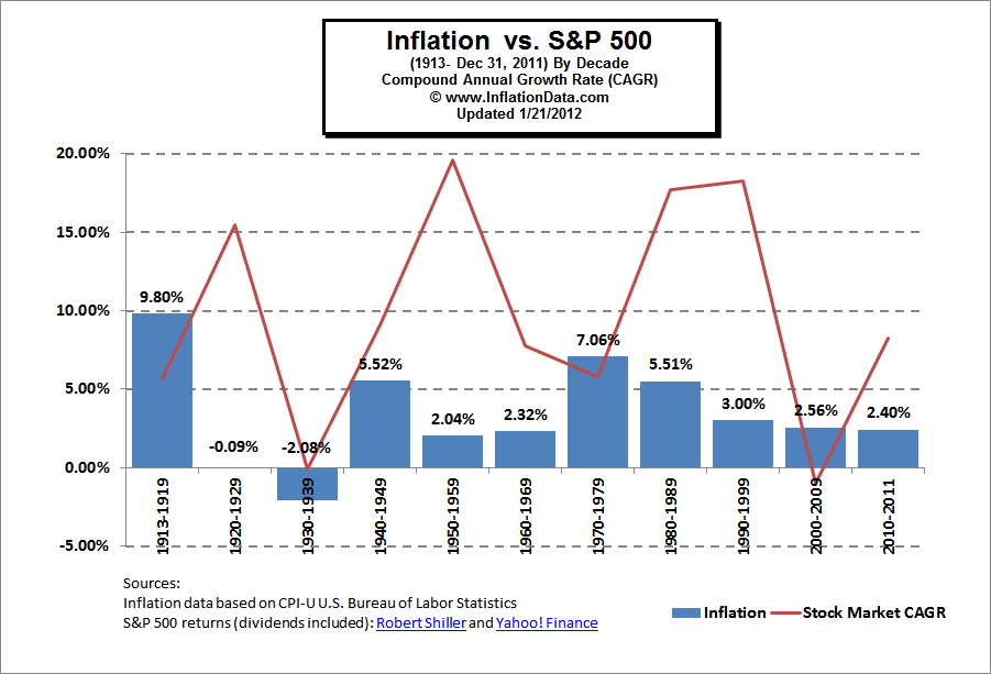 Inflation vs S&P 500