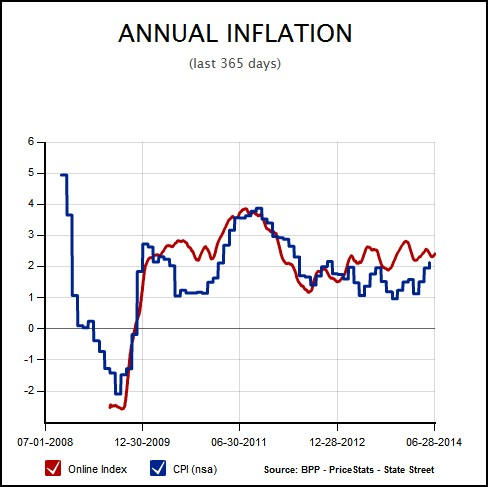 BPP Inflation vs. BLS
