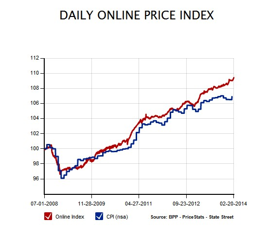 BPP Price Index