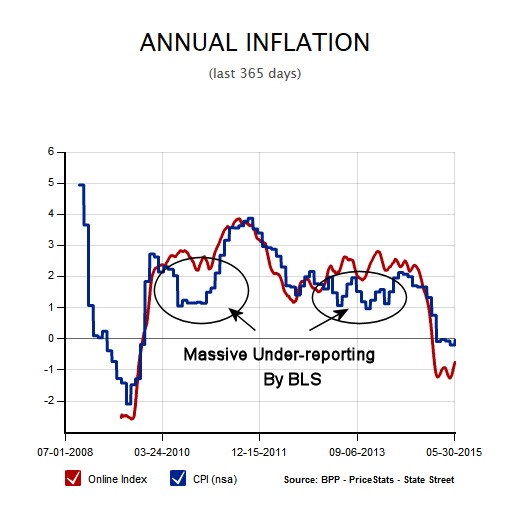 BPP-Annual-Inflation-May-15b