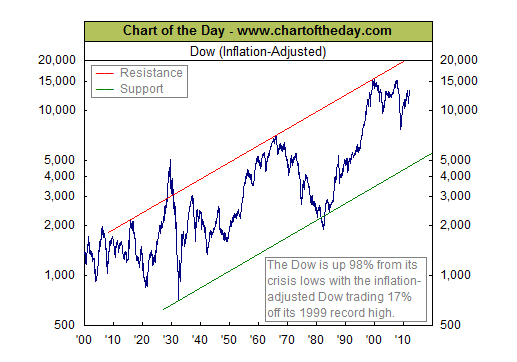 Inflation adjusted Dow