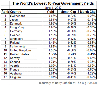 Inflation or Deflation Bond Yields