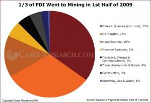 1 third of FDI Went to Mining in 1st Half of 2009