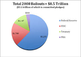 Total 2008 Bailouts