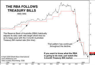 RBA follows Treasury Bills