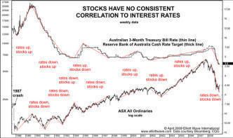 Stocks have no correlation to Interest Rates