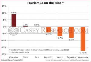 Tourism Is On the Rise