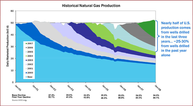 Historical Natural Gas Production