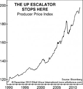 Deflation Not Over?