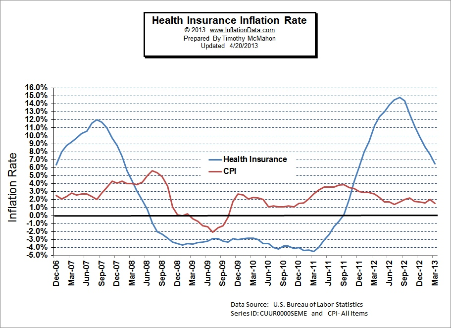 US Health Care Inflation Rate Historical Data