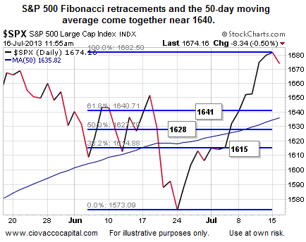 S&P Fibonacci retracements and the 50-day moving average come together near 1640