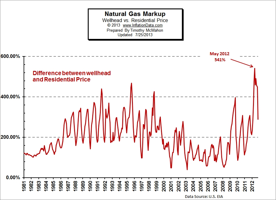 Natural Gas Markup