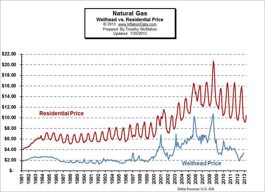 cause and effect of gasoline prices To cause changes in gasoline prices and the differentiation of rins by biofuel category did not take effect until 2010, whereas gasoline prices have been.